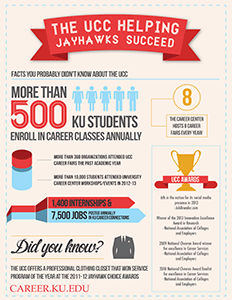 The UCC Helping Jayhawks Succeed